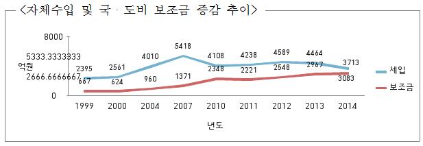 ▲ 자체수입 및 국,도비 보조금 증감 추이