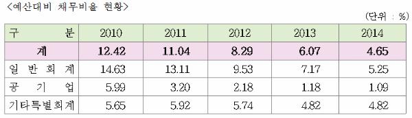 ▲ 예산대비 채무비율 현황