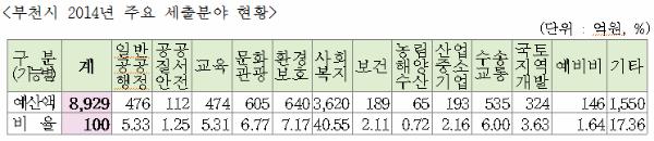 ▲ 2014 주요 세출 분야