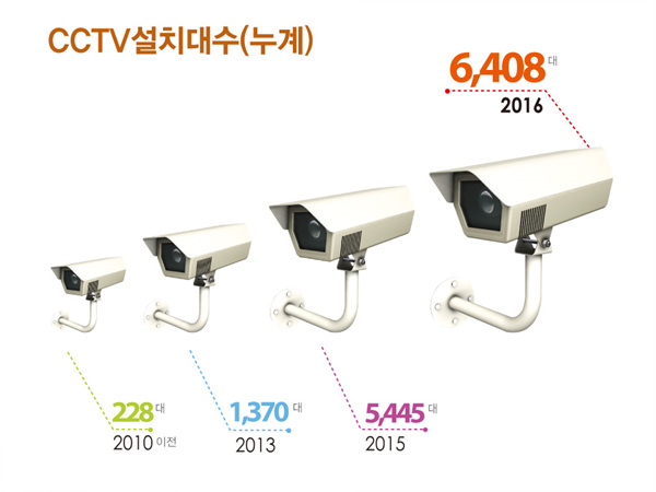 ▲ 부천시 CCTV설치대수