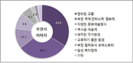 ▲ 사회조사 결과 부천의 이미지는 '편리한 교통'이 가장 높은 것으로 나타났다.