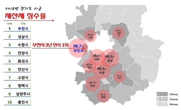 ▲ 경기도 시군 재산세 징수율