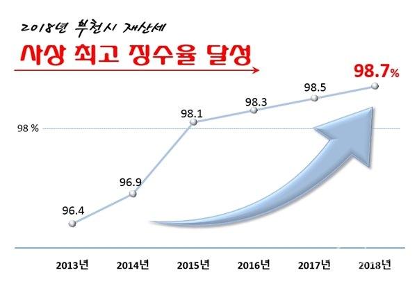 ▲ 부천시 재산세 징수율 현황(2013년~2018년)
