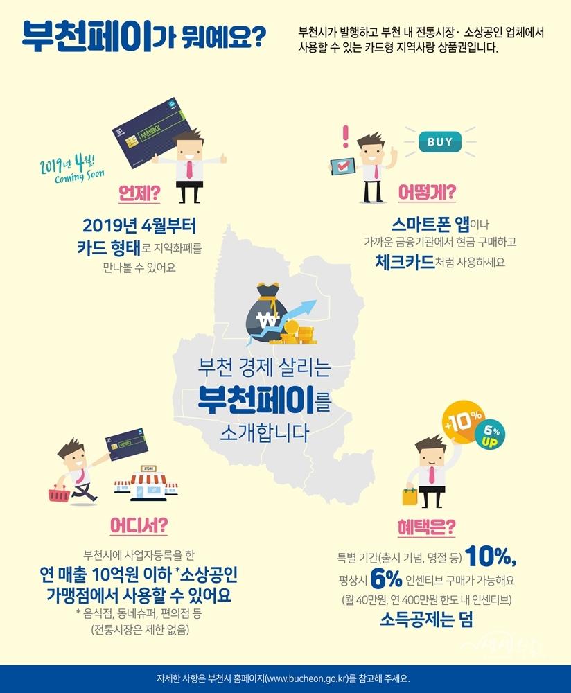 ▲ 부천시가 카드형 지역사랑상품권 '부천페이'를 4월 출시한다.
