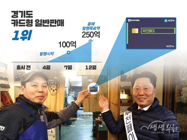 ▲ 부천형 지역화폐인 '부천페이'가 발행 100억 원을 돌파했다.
