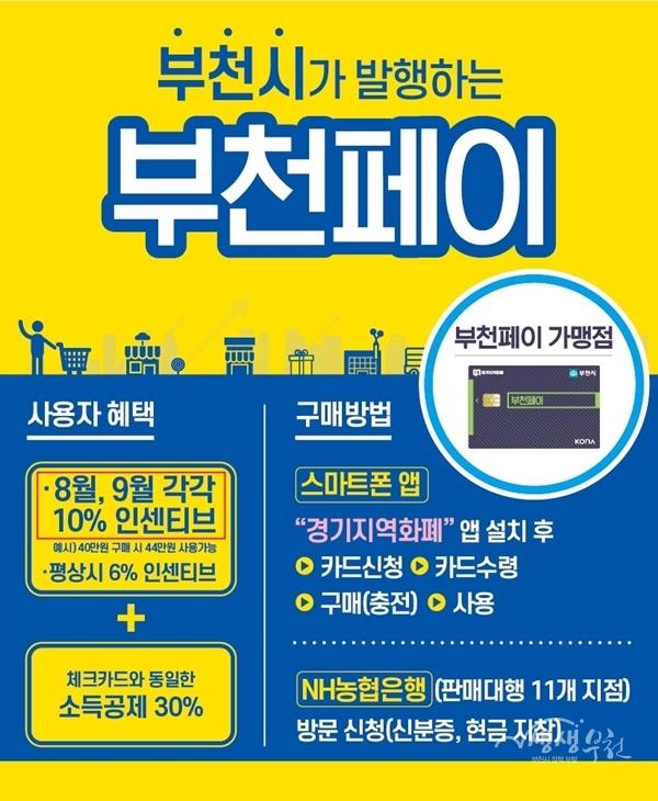 ▲ '부천페이' 인센티브 기간 및 발급 안내문