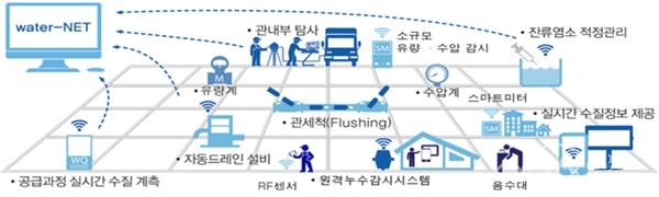 ▲ 부천시가 내년 신규 사업으로 추진하는 '스마트 관망관리 시스템' 체계도