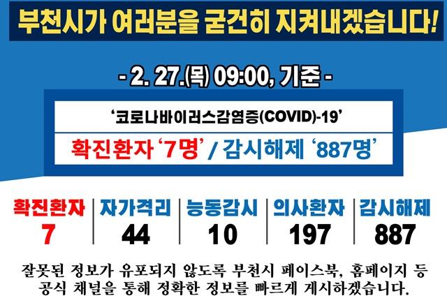[카드뉴스] 2.27. 09:00 기준 코로나19 관련 부천시 상황