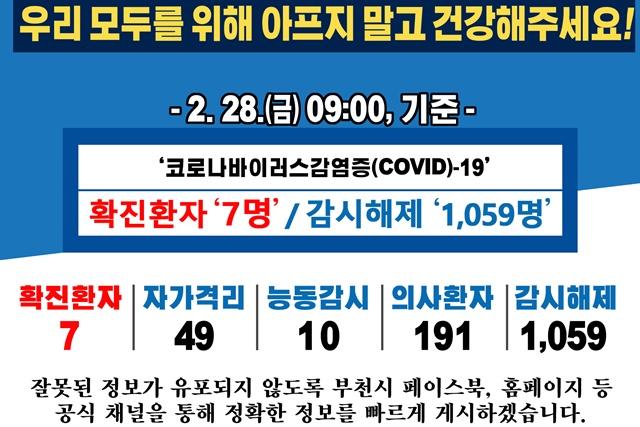 [카드뉴스] 2.28. 09:00 기준 코로나19 관련 부천시 상황