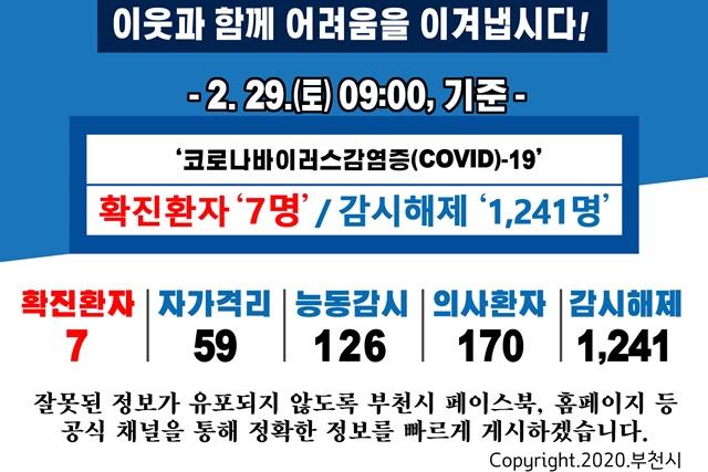 [카드뉴스] 2.29. 09:00 기준 코로나19 관련 부천시 상황