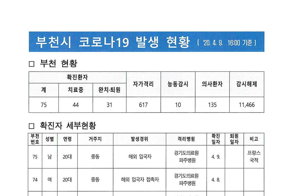[카드뉴스] 부천시 코로나19 발생 현황(4. 9. 16:00 기준)