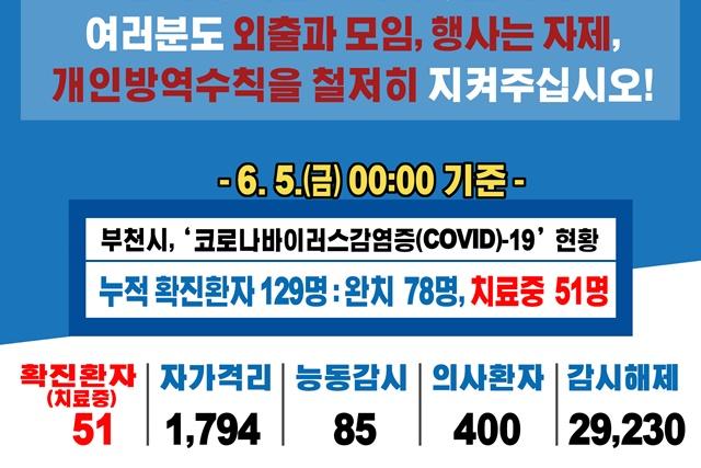 [카드뉴스] 6.5. 00:00 기준 코로나19 관련 부천시 상황