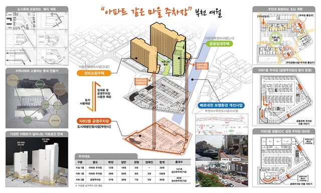▲ 여월동 아파트 같은 마을주차장 조성 사업 구상도