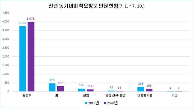▲ 심곡동 전년 동기대비 착오방문 민원 현황