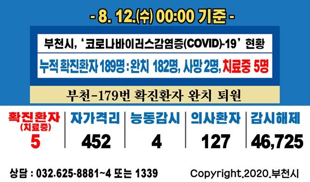 [카드뉴스] 8.12. 00:00 기준 코로나19 관련 부천시 상황