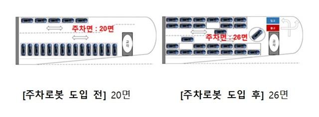 ▲ 주차로봇 도입 전후 비교