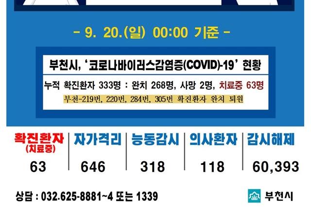 [카드뉴스] 9.20.(일) 00:00 기준 코로나19 관련 부천시 상황