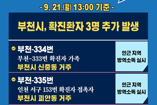 [카드뉴스] 9.21.(월) 13:00 기준 부천시 확진 환자 3명 추가 발생