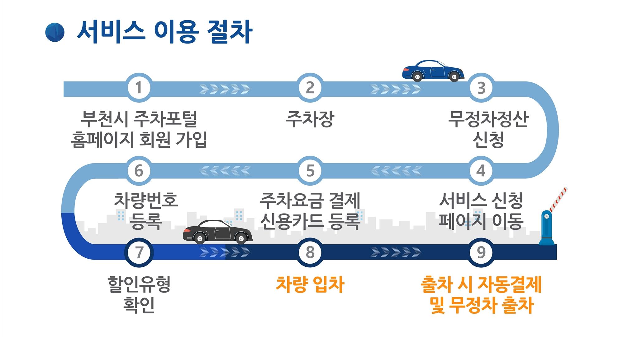 ▲ '무정차 정산서비스' 이용 절차