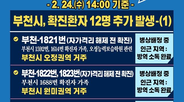 [카드뉴스] 2.24.(수) 14:00기준 부천시 확진 환자 12명 추가 발생