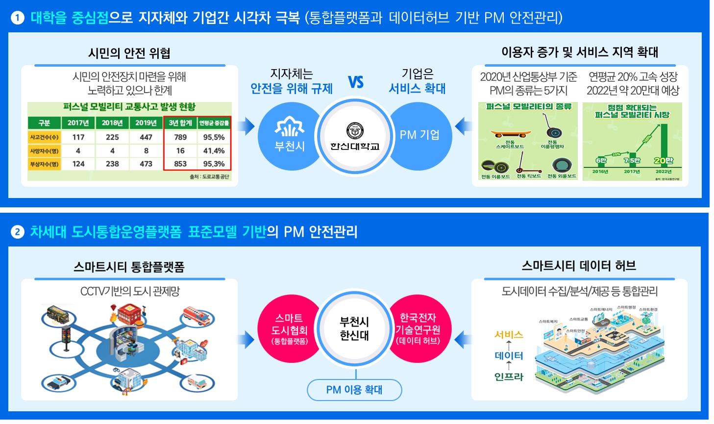 ▲ 차세대 도시 통합운영 플랫폼 표준모델 기반의 PM 안전관리