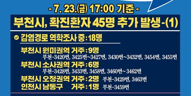 [카드뉴스] 7.23.(금) 17:00 기준 부천시 확진 환자 45명 추가 발생