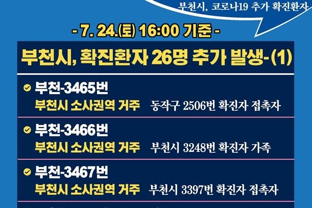 [카드뉴스] 7.24.(토) 16:00 기준 부천시 확진 환자 26명 추가 발생