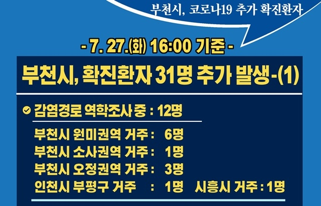 [카드뉴스] 7.27.(화) 16:00 기준 부천시 확진 환자 31명 추가 발생