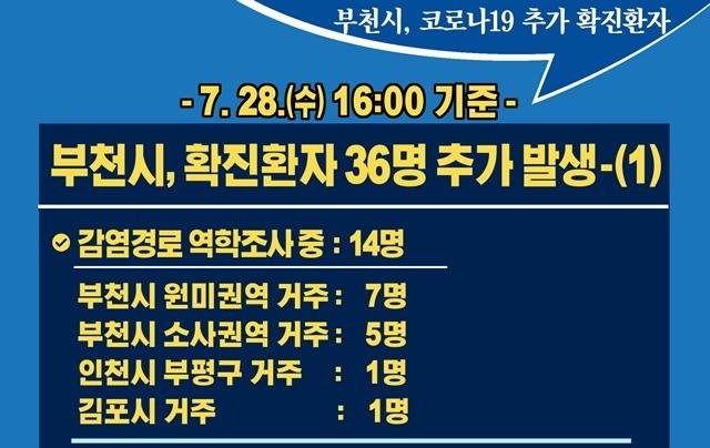 [카드뉴스] 7.28.(수) 16:00 기준 부천시 확진 환자 36명 추가 발생