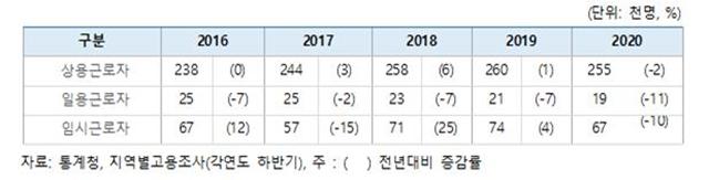 ▲ 부천시 종사상 지위별 취업자 수 및 구성비