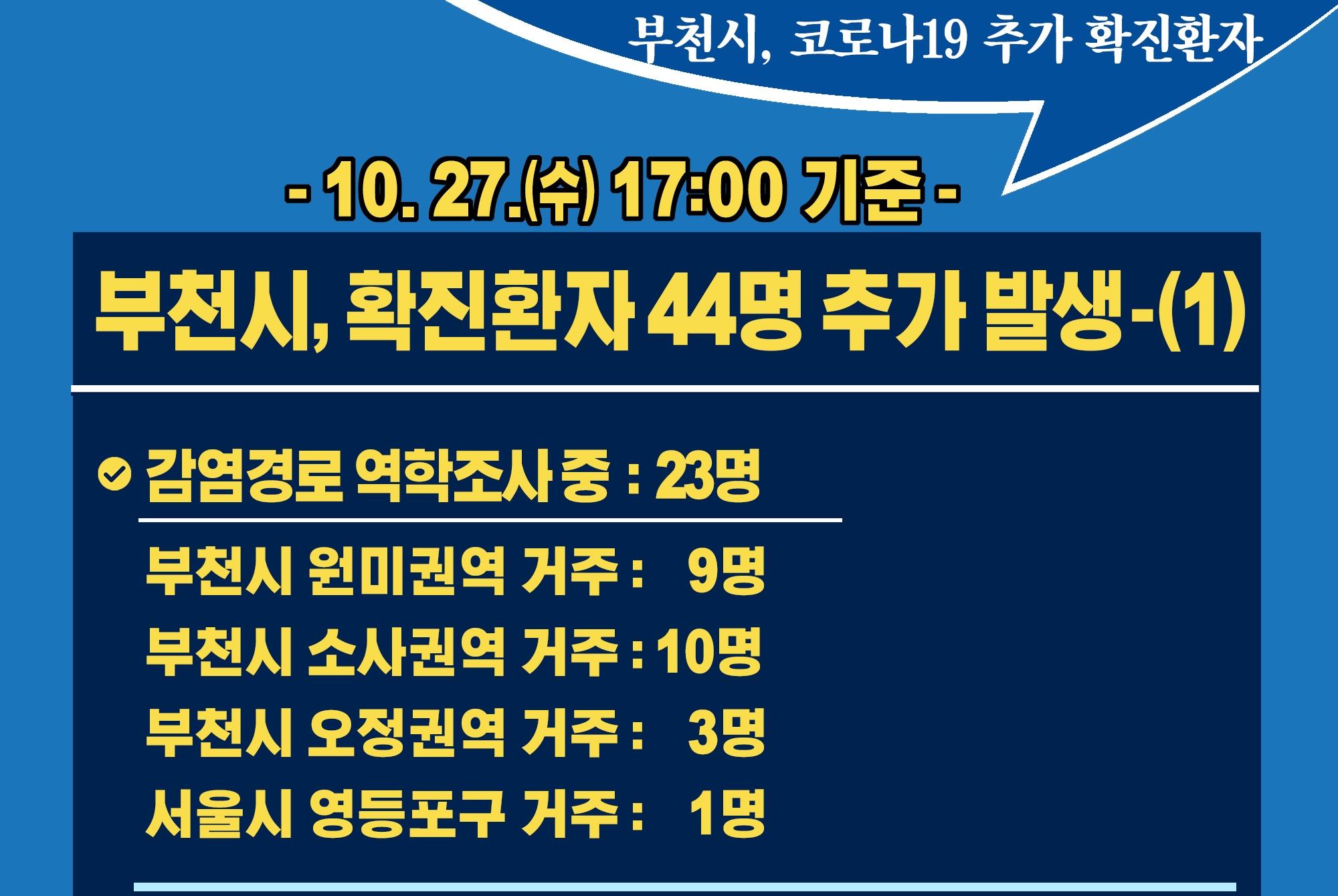 [카드뉴스] 10.27.(수) 17:00 기준 부천시 확진 환자 44명 추가 발생