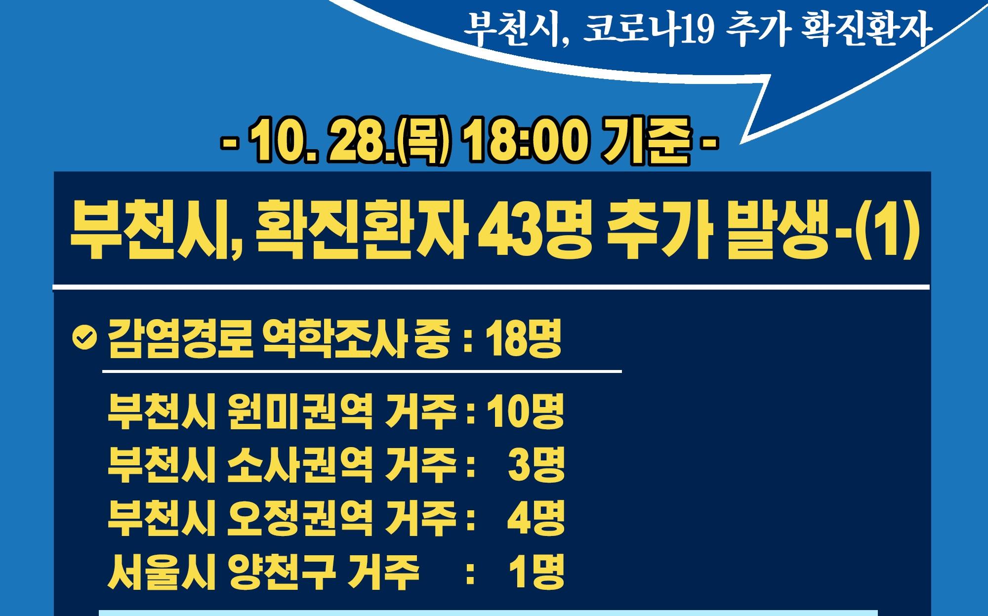 [카드뉴스] 10.28.(목) 18:00 기준 부천시 확진 환자 43명 추가 발생